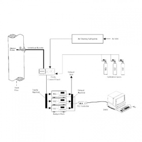 稀释法污染源烟气连续自动监测系统CEMS