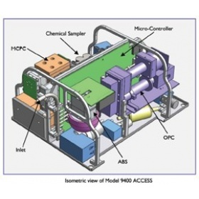 ACCESS – 微型多功能气溶胶测量系统