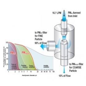 TE-PMD PM10 /PM2.5雙通道顆粒物采樣器