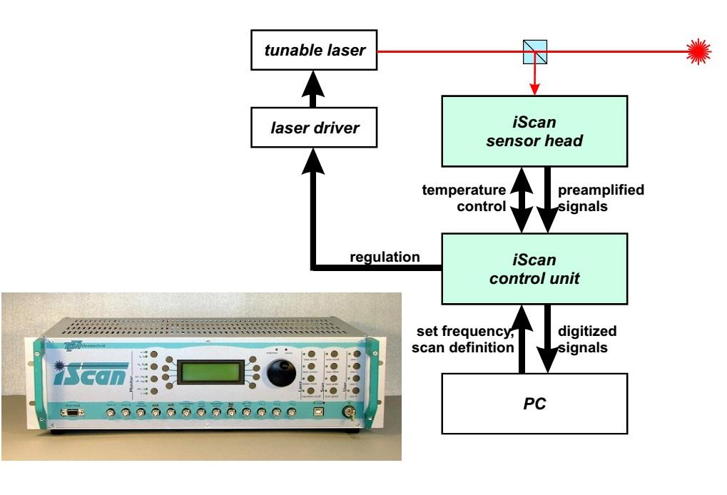 驱动电路是包含在iScan控制器中的,它包含两套CCTC模块,每一个模块能控制一个半导体激光器的注入电流和温度。激光频率的调谐是通过改变电流(快速小幅调节)或温度(大范围)来实现的。 iScan的产品详细信息请点击以下链接: http://www.auniontech.com/p/laser_stabilizing_system/iScan_The_interferometric_frequency_control_for_tunable_lasers.