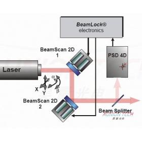 激光准直系统
