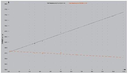 智能粘度测量系统IVS300多浓度外推法示意图