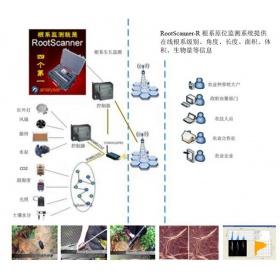 根系原位监测系统 RootScanner-R+