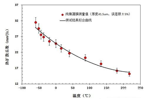 5微米纯镍薄膜在不同温度下的热扩散系数结果
