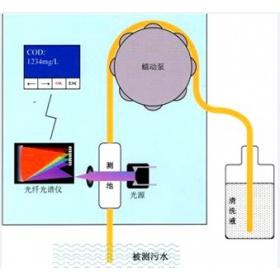 浸入式UV法COD检测仪