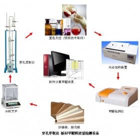 人造板/纤维板/刨花板甲醛检测系统