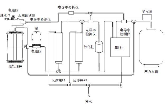 德国赛多利斯智能型电渗析二级纯水arium EDI advance关键技术参数: 流速 (20% at 25 )*:0.3L/min 出水类型:二级纯水(去离子水) 尺寸 (WHD):434833.4 cm 空载重量:20 kg 满载重量:25 kg 电源:100240 V AC, 5060 Hz, 出水水质质量 电导率(S/cm)*:0.20.07 电阻率(Mcm)*:5 15 TOC*:< 30 ppb 细菌**:< 1 CFU/1000 ml 颗粒**:< 1/m