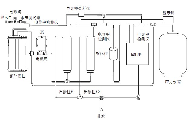 sartorius(赛多利斯)arium advance edi台式实验室二级纯水系统