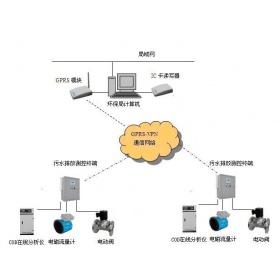 工业废水在线监测系统