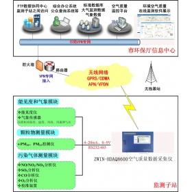 4.1ZWIN-30环境空气质量自动监测系统