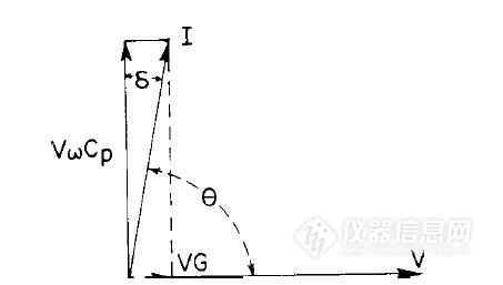 对于串联和并联模型,电容器耗散因子d都是相同的,按如下表示为: d=ω
