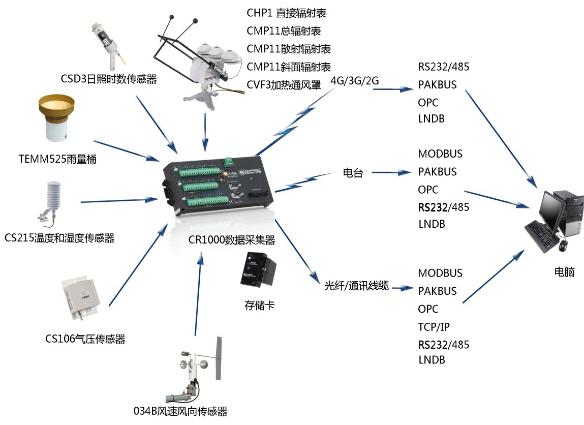 BSRN 1000 系统配置图.jpg