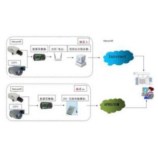 植被指数NDVI监测系统 LY-ZGD