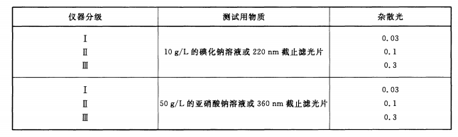 合格的双光束紫外可见分光光度计需要满足哪些条件?
