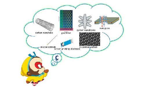 长春应化所在碳材料电分析化学研究方面取得系列进展