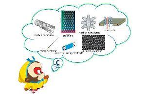 碳材料电分析化学