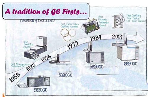 气相色谱江湖系列之一——气相厂商的前世今生