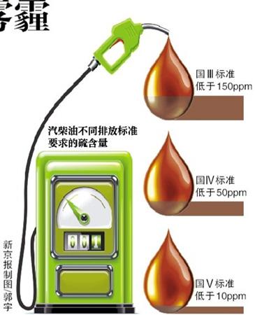 """油品中硫与大气污染的""""恩恩怨怨"""""""
