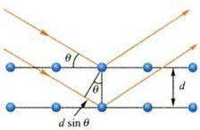 粉晶X射线衍射分析