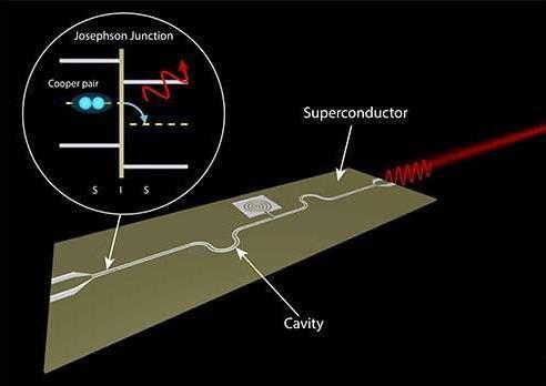 超导电性片上微波激光器