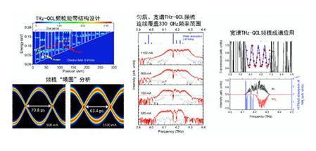 我国科学家首次实现匀质、宽谱THz QCL频梳