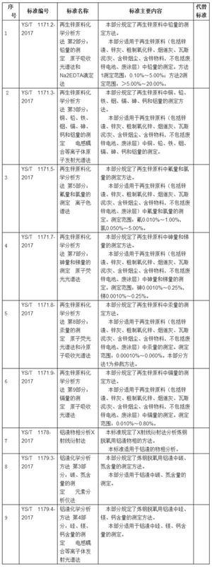 37项行业标准报批公示 涉光谱/离子色谱
