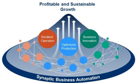 横河电机推出面向工业自动化与控制的触连业务自动化概念