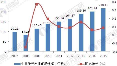 中国激光仪器产业发展现状分析 应用市场不断扩大
