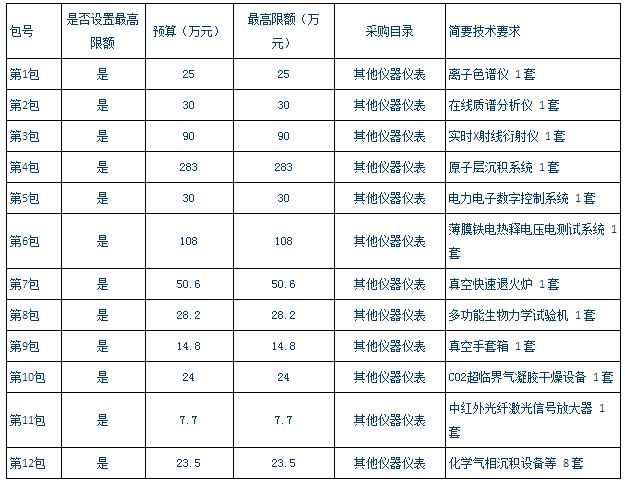 714万!天津理工大学离子色谱仪等设备采购公开招标