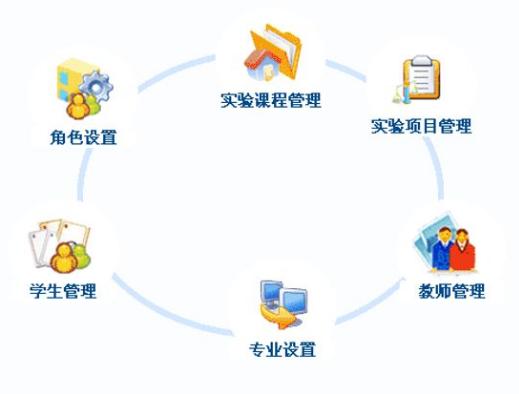 LIMS/实验室信息管理系统