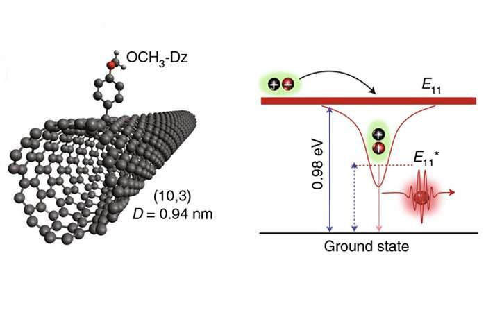 碳纳米管成单光子源