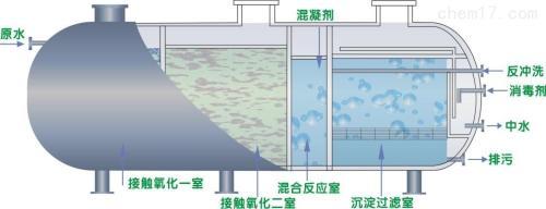污水处理仪器设备需求高速增长 产业品牌战硝烟四起