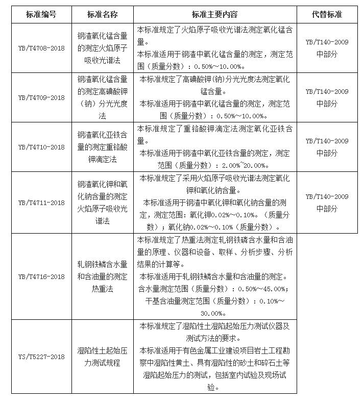 81项行业标准发布 多项涉及仪器仪表行业