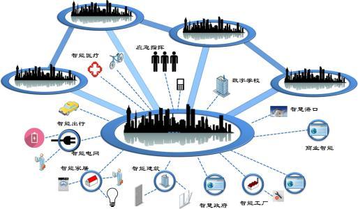 万物互联智领未来 传感器成物联网发展关键