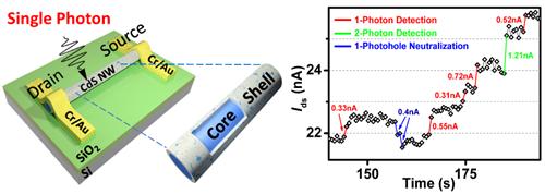 上海技物所在室温纳米线单光子探测器研究中取得进展