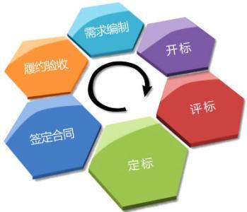 五部门:落实公平竞争审查制度