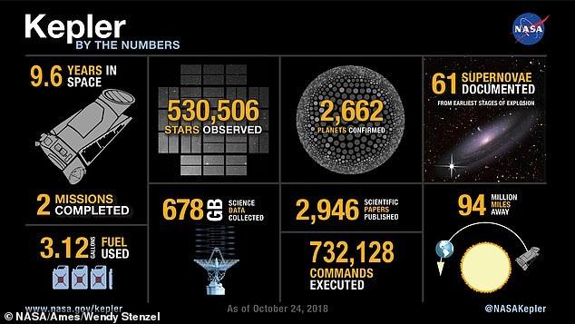 """晚安!NASA证实发现了2600颗系外行星的开普勒望远镜正式进入""""沉睡"""""""