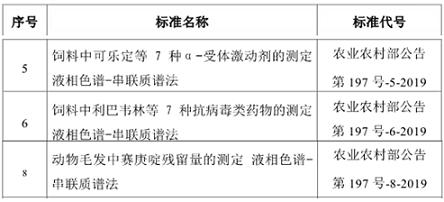 上海市兽药饲料检测所新发布三项国家标准 围绕新型非法添加物