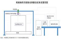 浙江市监局发布《船舶轴系回旋振动测量仪校准规范》