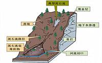 多项先进仪器轮番上阵组成地质灾害监测预警信息化工程