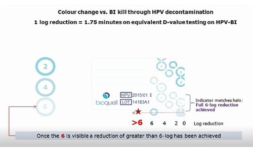 Bioquell HPV-CI 化学指示剂颜色变化过程