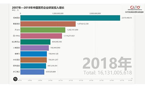2007年-2018年中国医药企业研发投入数据