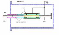 《用于超导磁体系统的复合材料绝缘子电性能测试方法》征求意见稿