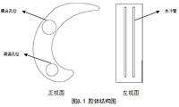 《超導回旋加速 射頻諧振腔技術管理要求》(征求意見稿)