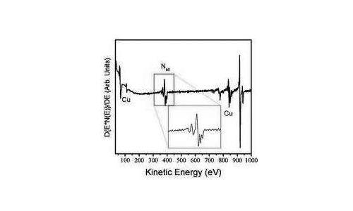俄歇电子能谱的原理和特点