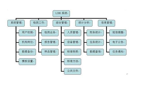 实验室信息管理系统量化模式
