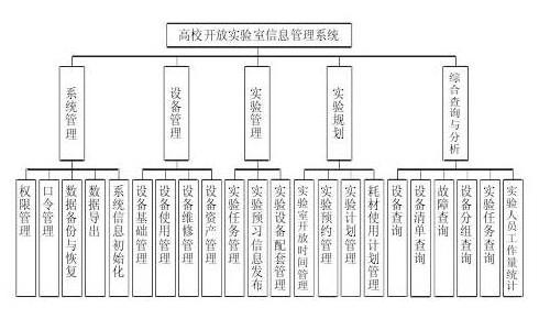 医院实验室信息系统的特点和进展