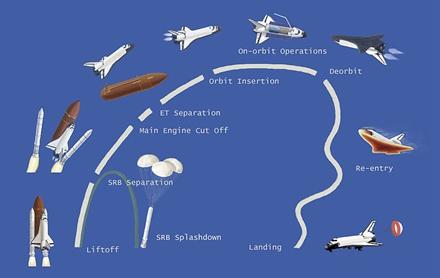 简单的火箭结构图