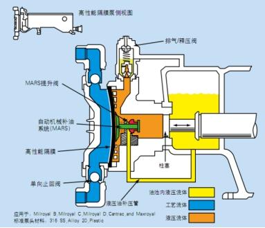 液压隔膜计量泵工作原理_结构原理-中国仪器网