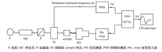 圆二色光谱仪结构简图 圆二色光谱仪需要将平面偏振调制成左、右圆偏振光,并用很高的频率交替通过样品,因而设备复杂,完成这种调制的是电致或压力致晶体双折射的圆偏振光发生器(也称Pocker池或应力调制器)。圆二色谱仪一般采用氙灯作光源,其辐射通过由两个棱镜组成的双单色器后,就成为两束振动方向相互垂直的偏振光,由单色器的出射狭缝排除一束非寻常光后,寻常光由CD调制器制成交变的左圆偏振光、右圆偏振光,这两束圆偏振光通过样品产生的吸收差由光电倍增管接受检测。测试时要通入氮气赶走管路中的水蒸气和光源产生的臭氧(臭氧